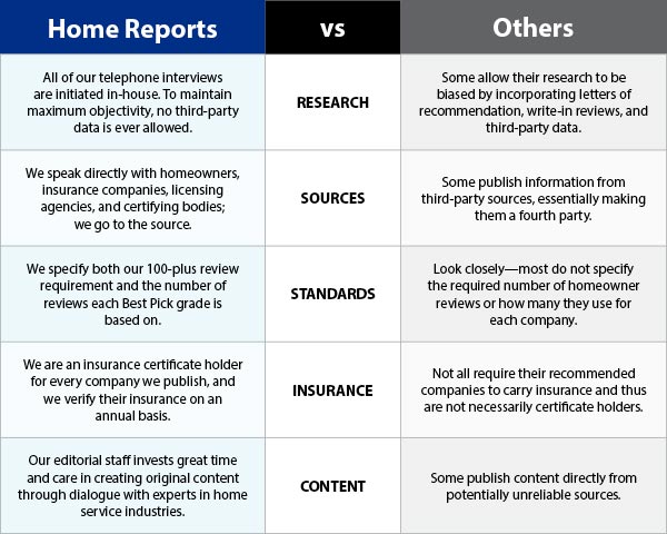 How Home Reports is Different