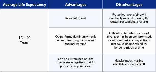Pros & Cons of Steel Gutters
