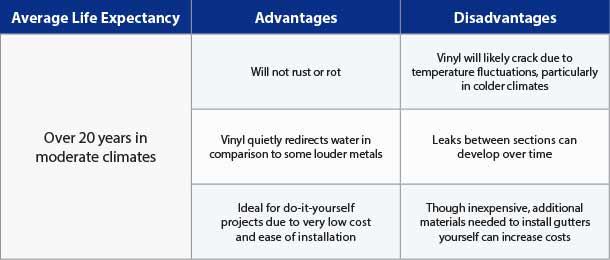 Pros & Cons of Vinyl Gutters