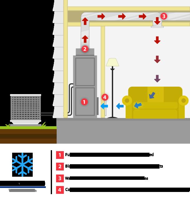 Heat Circulation - Winter Season