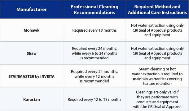 Major Carpet Manufacturers' Requirements for Professional Cleaning