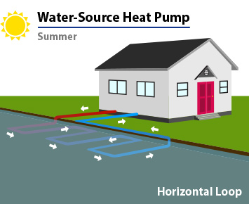 Water-Source Heat Pump_Summer